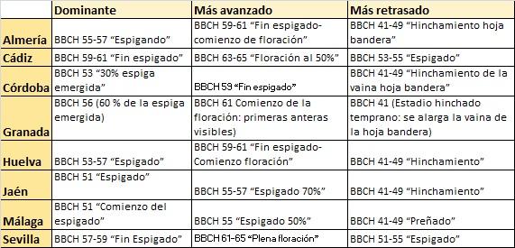Estado_fenologico_de_los_cultivos_Sem_15