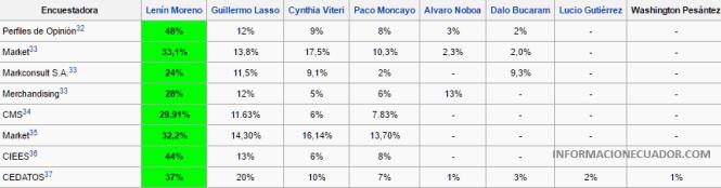 informacionecuador-com-intencion-de-voto-elecciones-2017-candidatos-encuestas-presidenciales