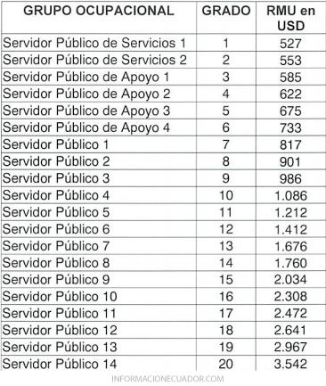 Escala-de-Remuneración-Sector-Público-Ecuador-(Tabla-de-sueldos)-2017