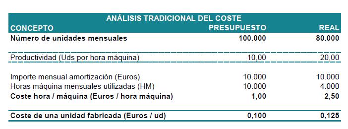 analisis-tradicional-coste