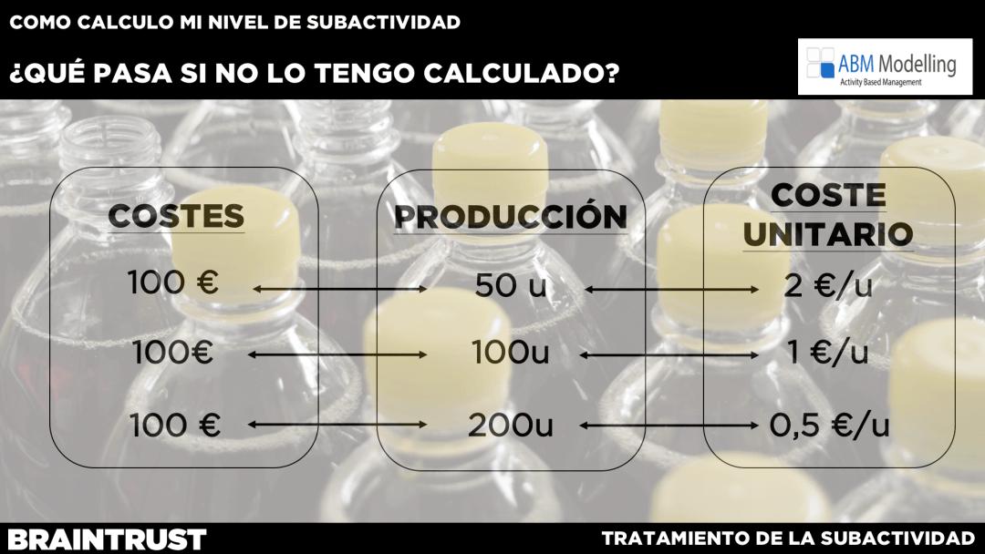 Tabla de costes fijos de 100 repartidos en producción de 50/100 y 200 con costes respectivos de 2, 1 y 0,5