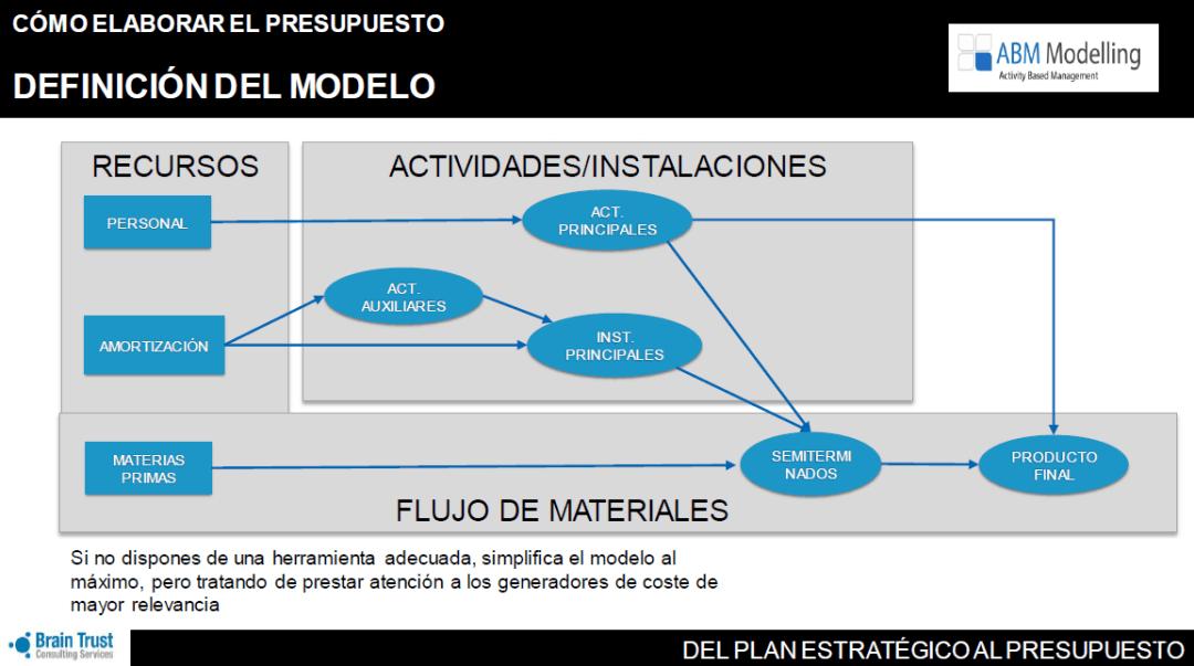Se muestra un gráfico con cajas, elipses en la parte de arriba. Corresponden a la cuenta de resultados y cómo se incorporan a las actividades de la empresa (fase 1, fase 2, actividad principal, actividad secundaria). En la parte de abajo el producto desde materia prima a terminado. Todo va conectado con flechas donde se incporan los KPIs e indicadores