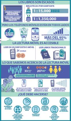 La lectura móvil (UNESCO)