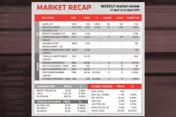 Market Recap 17 April to 23 April 2019