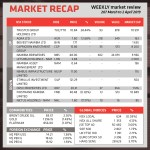 WEEKLY market review 207 March to 2 April 2019