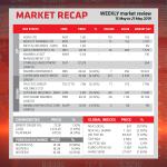 Market Recap – 15 May to 21 May 2019