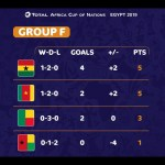 Ghana and Cameroon progress to last 16
