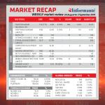 Market Recap 28 August to 3 September 2019
