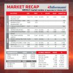 Market Recap 25 September to 1 October 2019