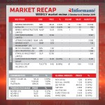 Market Recap – 2 October to 8 October 2019