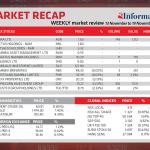 Market Recap 13 November to 19 November 2019