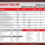 Market Recap 13 May to 19 May 2020