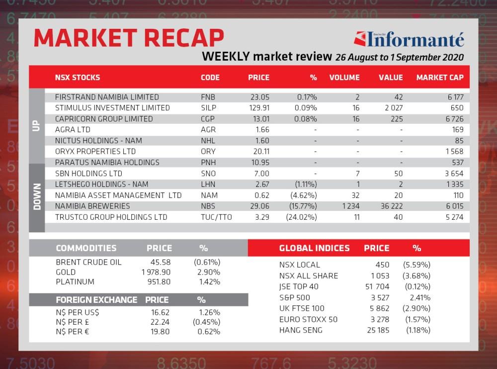 Market Recap local active NSX index down Overall