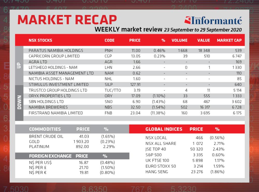 Market Recap local NSX Local index down
