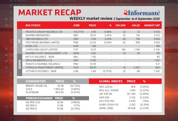 Market Recap 2 Sep to 8 Sep 2020