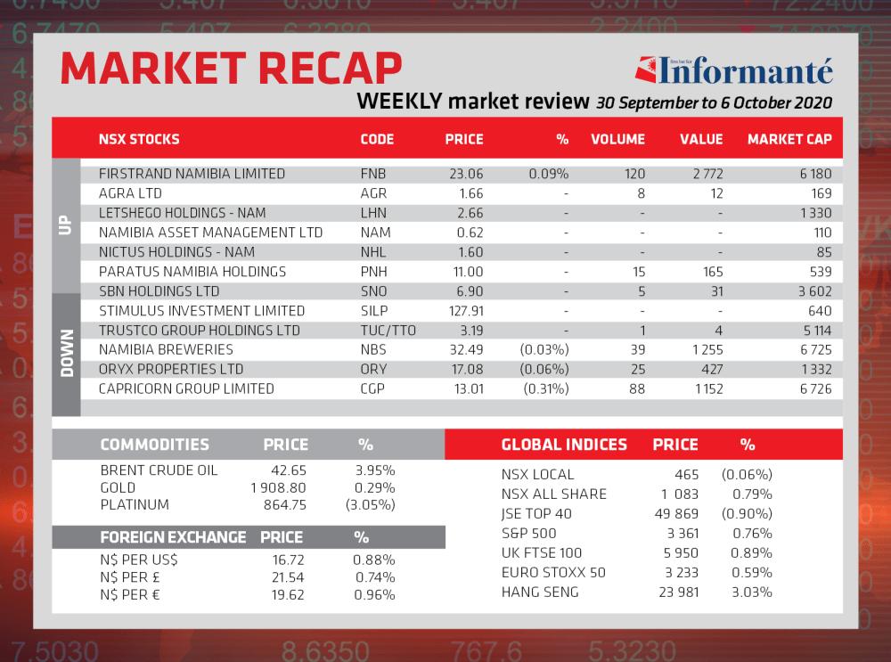 Market Recap NSX Local index