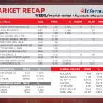 Market Recap 4 Nov to 10 Nov 2020