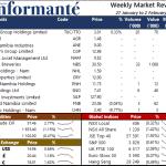 Market Recap 2 Feb 2021