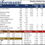 Market Recap 10 March to 16 March 2021
