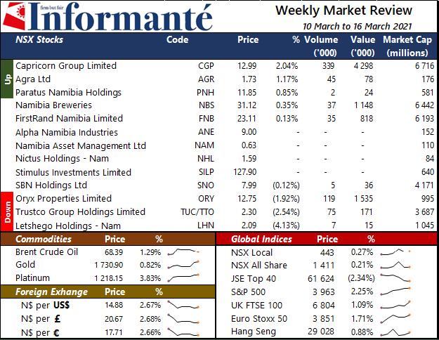 Market Recap March 2021 local NSX Local index