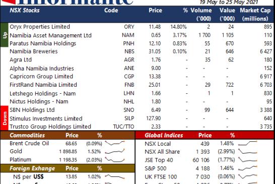 Market Recap 19 May to 25 May 2021
