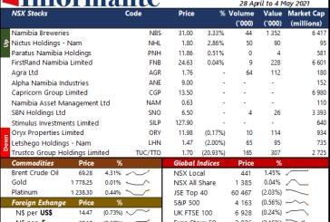 Market Recap 28 April to 4 May 2021