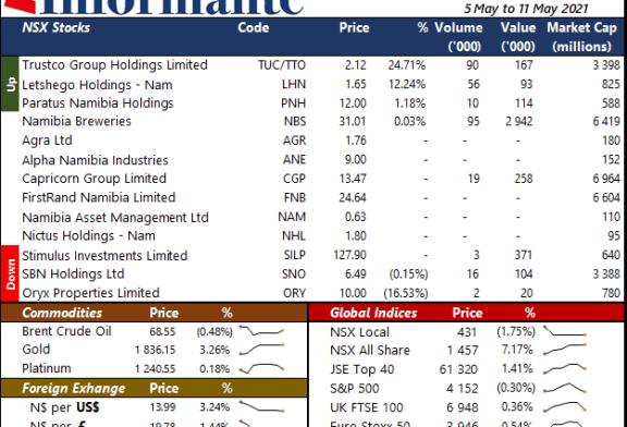 Market Recap 5 May to 11 May 2021