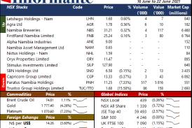 Market Recap 16 June to 22 June 2021