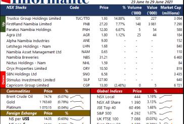 Market Recap 23 to 29 June 2021