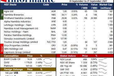 Market Recap 15 to 21 September 2021