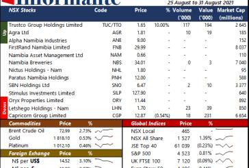 Market Recap 25 August to 31 August 2021