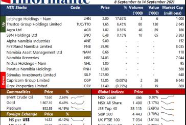Market Recap 8 September to 14 September 2021