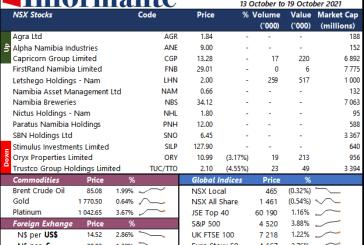 Market Recap 13 to 19 October 2021