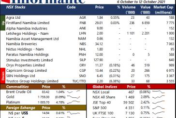 Market Recap 6 to 12 October 2021