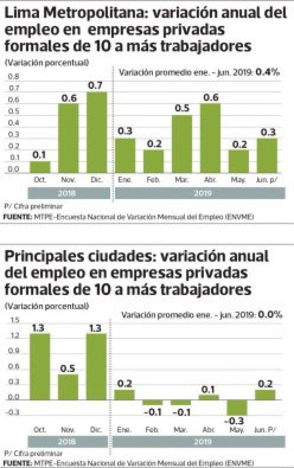 Infografía: Diario Gestión