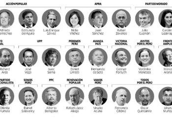 Gráfico: Diario La República