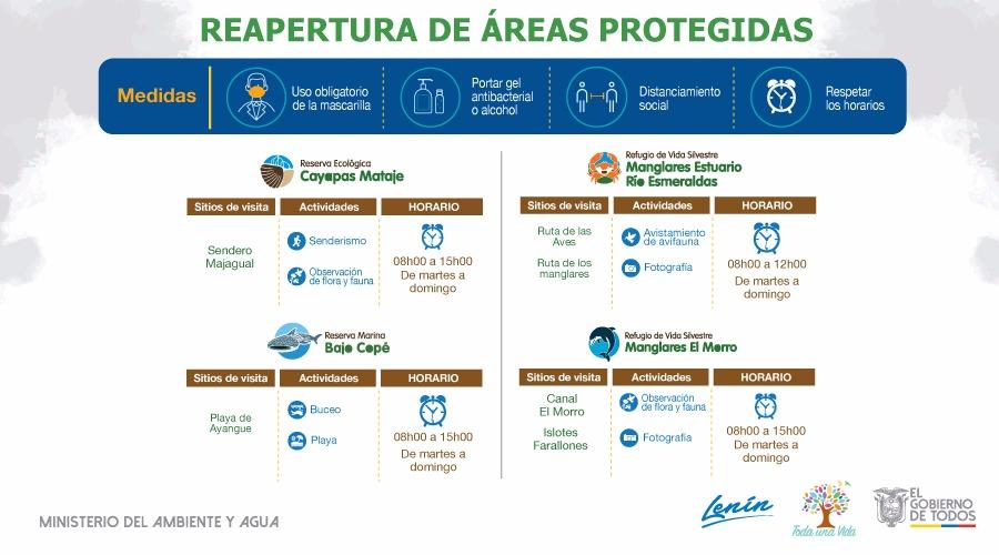 13 áreas protegidas reabren sus puertas a turistas desde este viernes 28 de agosto