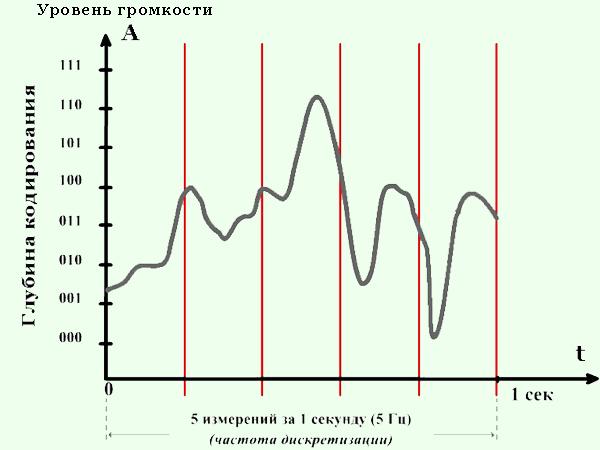 semnale binare de înaltă calitate