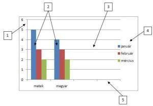 Diagramok részei  Informatika tananyag