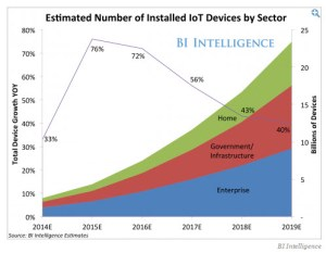 IoT Installed Base growth