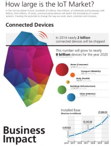IoT Device Shipments