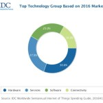 IDC IoT Market Share