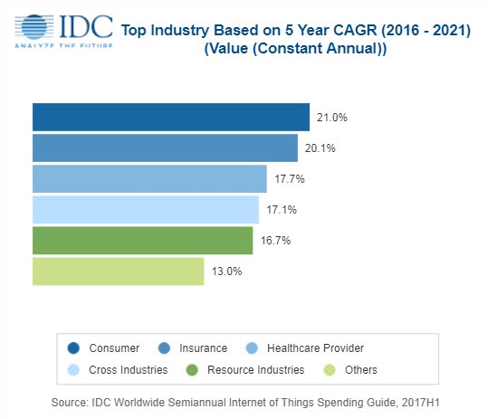 Internet of Things Statistics - Information Matters