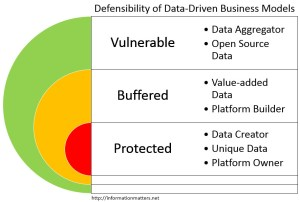Data Driven Business Models