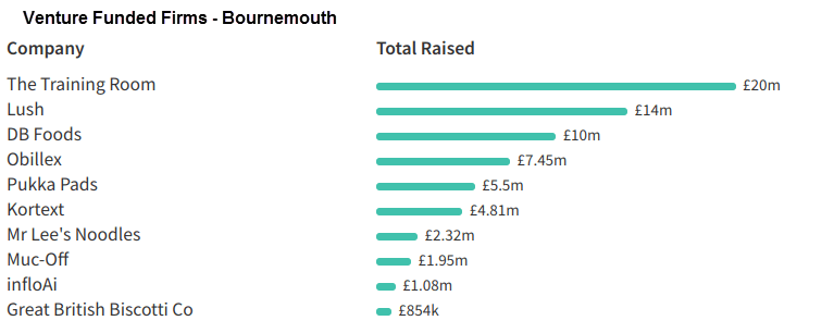High Growth Startups in Brighton - Information Matters