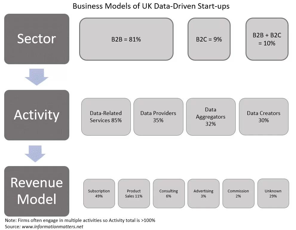 uk data driven business models