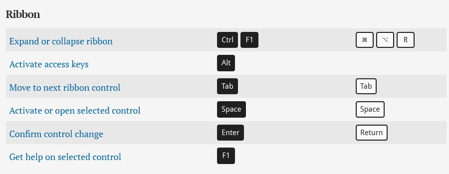 Ribbon – Microsoft Excel keyboard shortcuts for PC and Mac