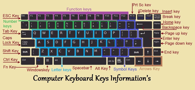 computer-keyboard-keys-informations