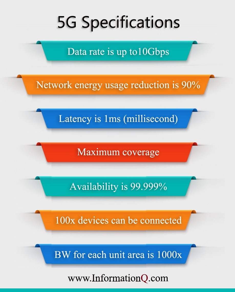 5G Technology Specifications