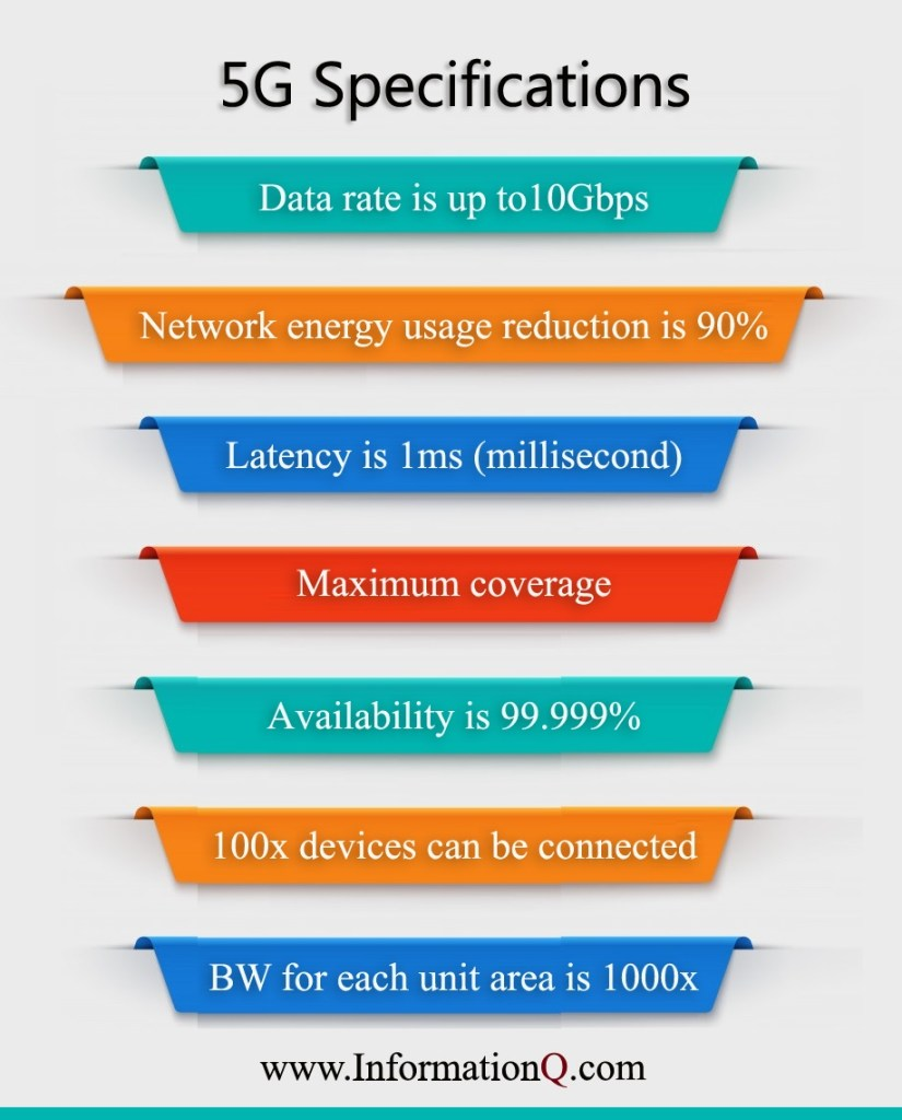 The 5G technology is driven by the following specifications